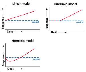 Rad dose curves
