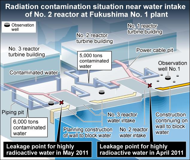 Cable tunnels at Fukushima